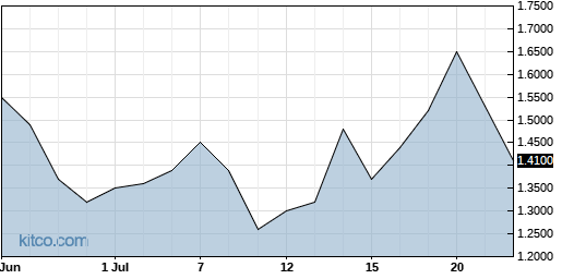 ACB 1-Month Chart
