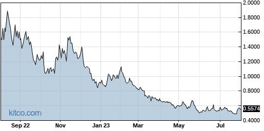 ACB 1-Year Chart