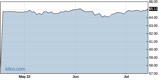 ACC 3-Month Chart