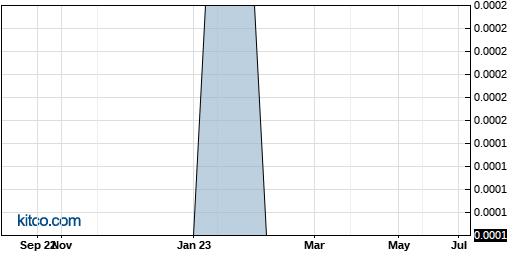 ACCA 1-Year Chart