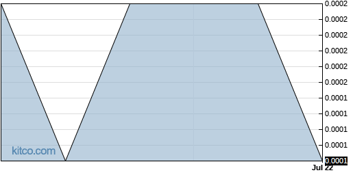 ACCA 3-Month Chart