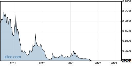 ACCA 5-Year Chart