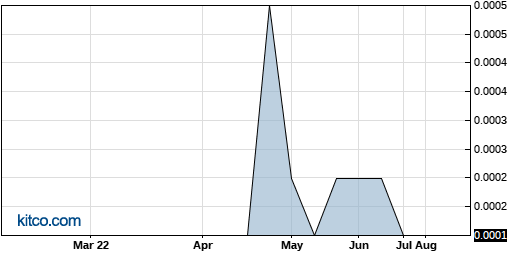 ACCA 6-Month Chart