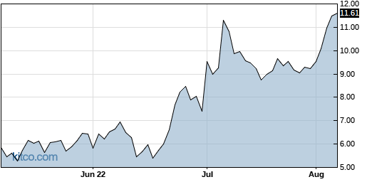 ACCD 3-Month Chart