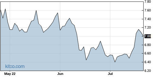 ACCO 3-Month Chart