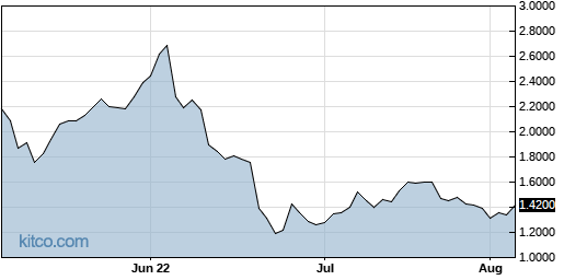 ACER 3-Month Chart