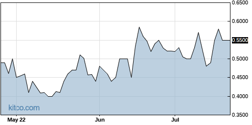 ACFN 3-Month Chart