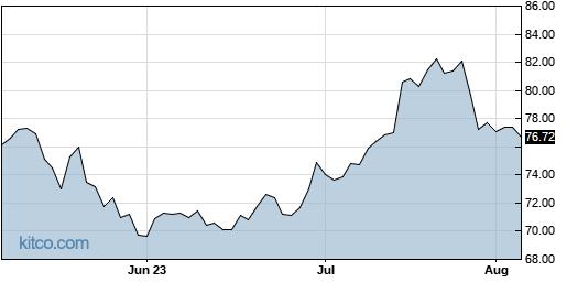 ACGL 3-Month Chart