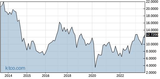 ACGYF 10-Year Chart