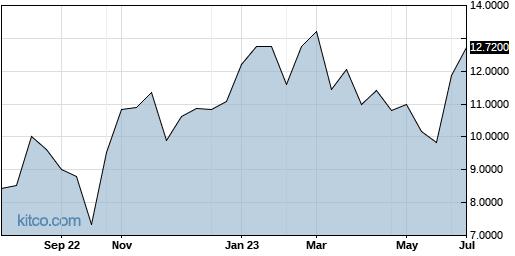ACGYF 1-Year Chart