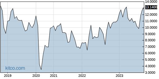 ACGYF 5-Year Chart