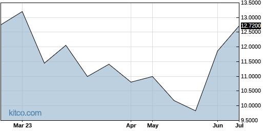 ACGYF 6-Month Chart