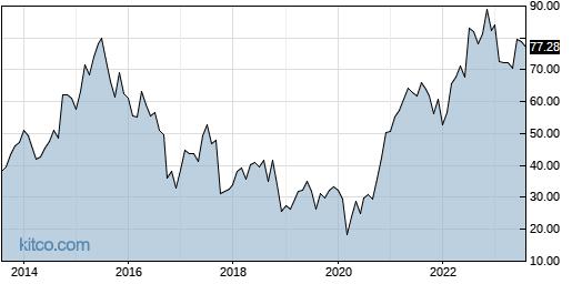 ACHC 10-Year Chart