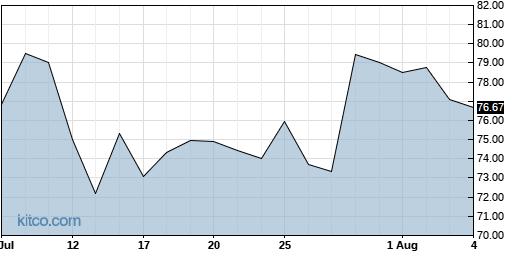 ACHC 1-Month Chart
