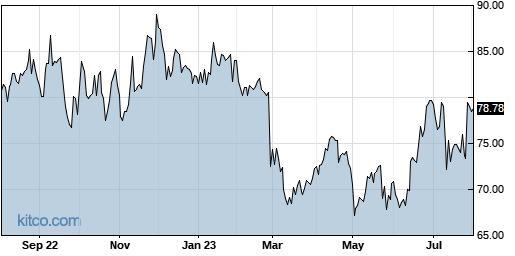 ACHC 1-Year Chart