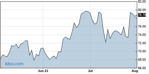 ACHC 3-Month Chart