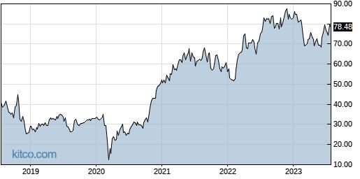 ACHC 5-Year Chart