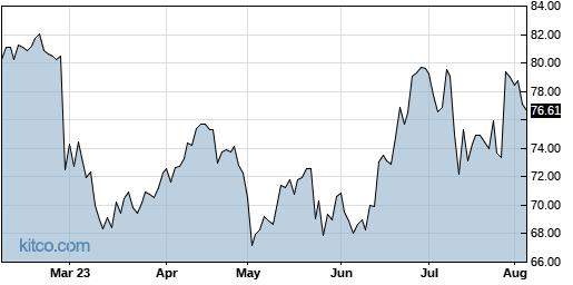 ACHC 6-Month Chart
