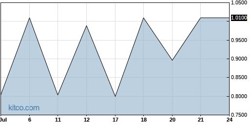 ACHN 1-Month Chart