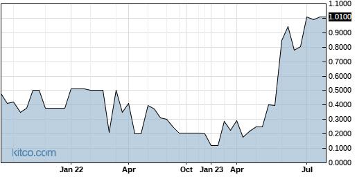 ACHN 5-Year Chart