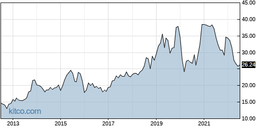 ACIW 10-Year Chart