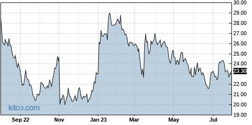 ACIW 1-Year Chart