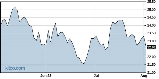 ACIW 3-Month Chart