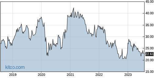 ACIW 5-Year Chart