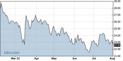 ACIW 6-Month Chart