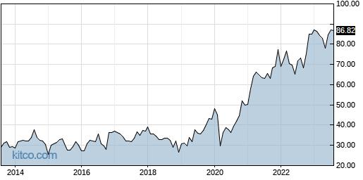 ACM 10-Year Chart