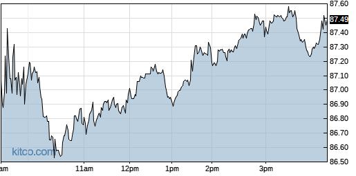 ACM 1-Day Chart