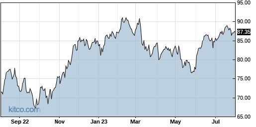 ACM 1-Year Chart