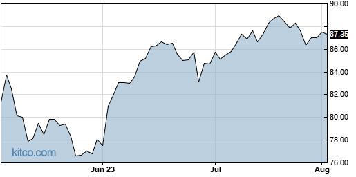 ACM 3-Month Chart