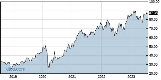 ACM 5-Year Chart
