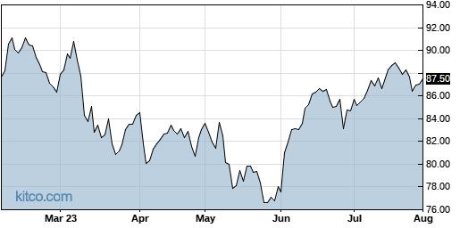 ACM 6-Month Chart