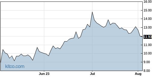 ACMR 3-Month Chart