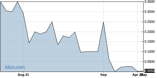 ACNE 1-Year Chart