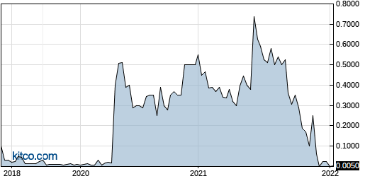 ACNE 5-Year Chart