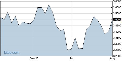 ACOPF 3-Month Chart