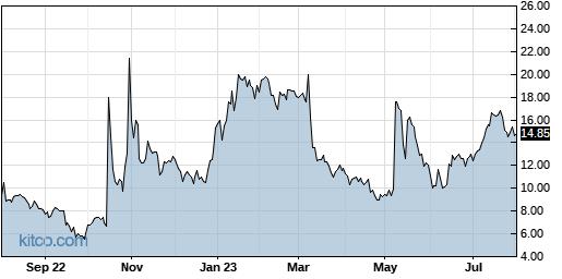 ACOR 1-Year Chart