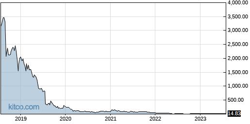 ACOR 5-Year Chart