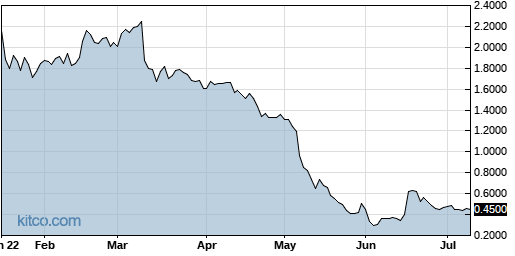 ACOR 6-Month Chart