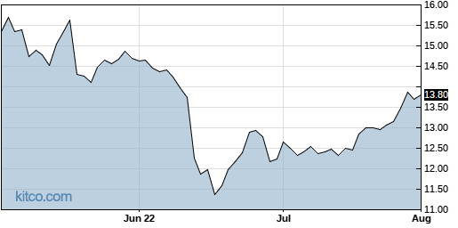 ACRE 3-Month Chart