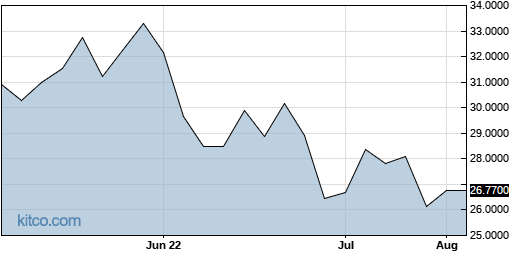 ACRFF 3-Month Chart