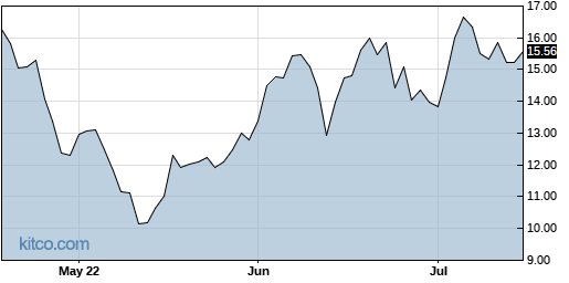 ACRS 3-Month Chart
