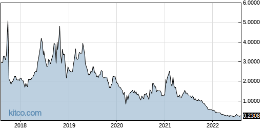 ACRX 5-Year Chart