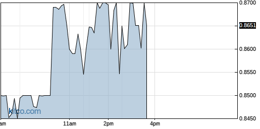 ACST 1-Day Chart