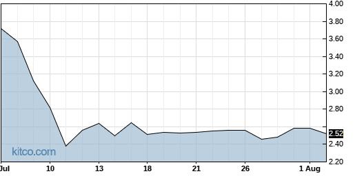 ACST 1-Month Chart