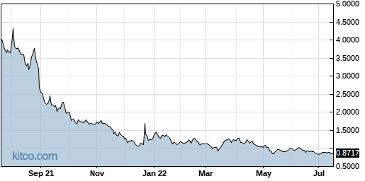 ACST 1-Year Chart