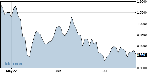 ACST 3-Month Chart